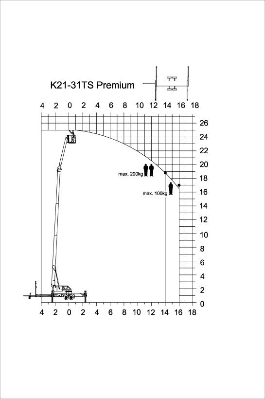 Lastendiagramm-K21-31TSP-Bü