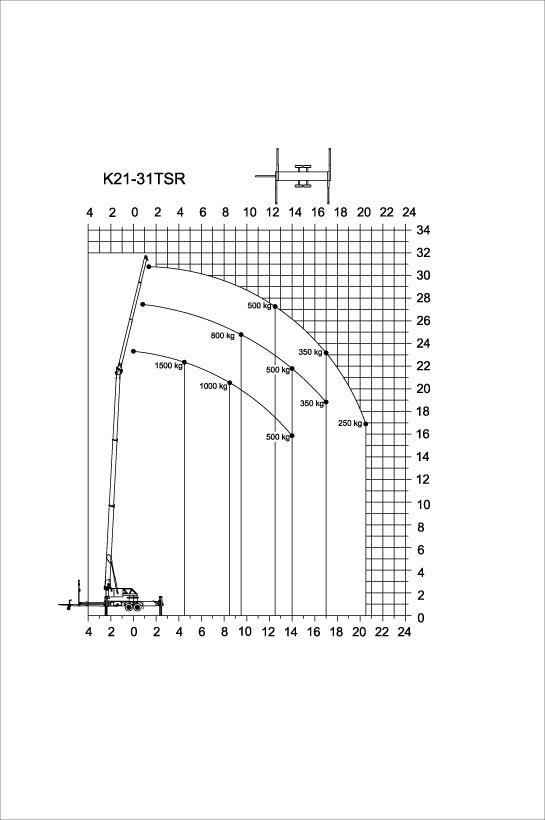 lastendiagramm-k21-31tsr